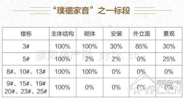 千亿体育app正弘璞禵公馆施工进度图